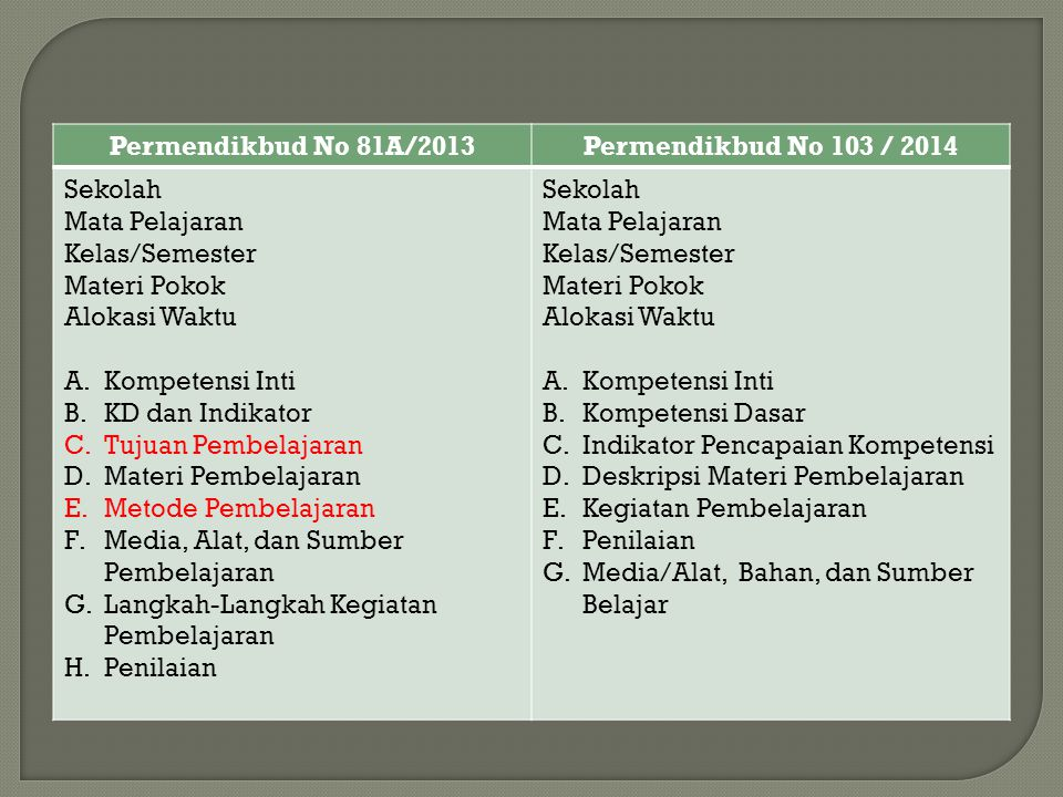 Permendikbud No 81A/2013 Permendikbud No 103 / 2014. Sekolah. Mata Pelajaran. Kelas/Semester. Materi Pokok.
