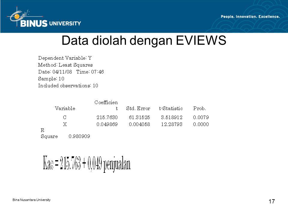 Data diolah dengan EVIEWS