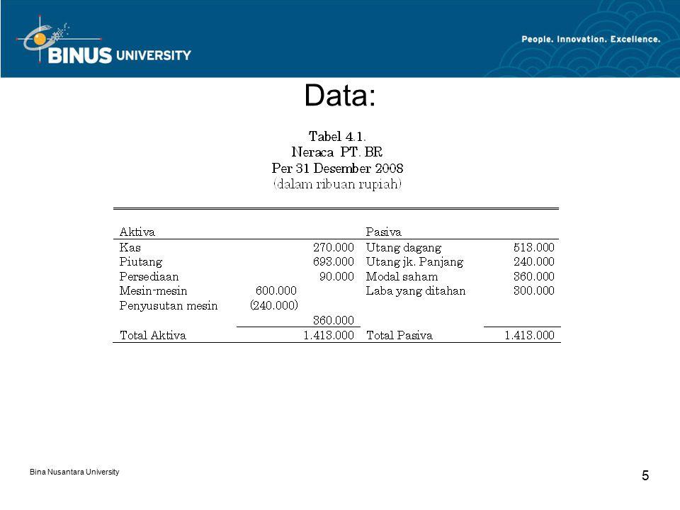 Data: Bina Nusantara University