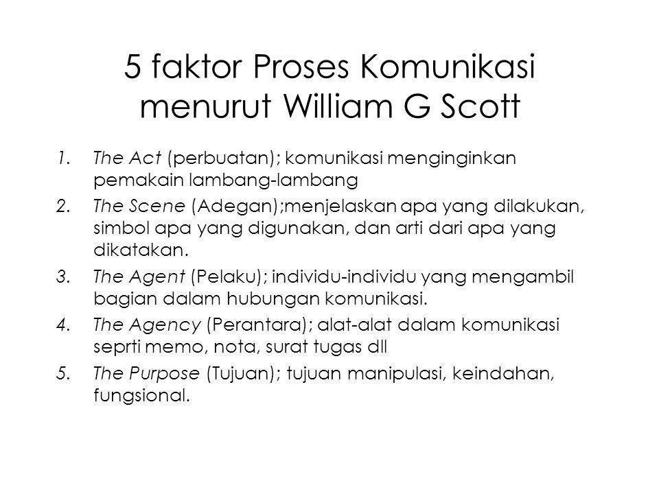 5 faktor Proses Komunikasi menurut William G Scott