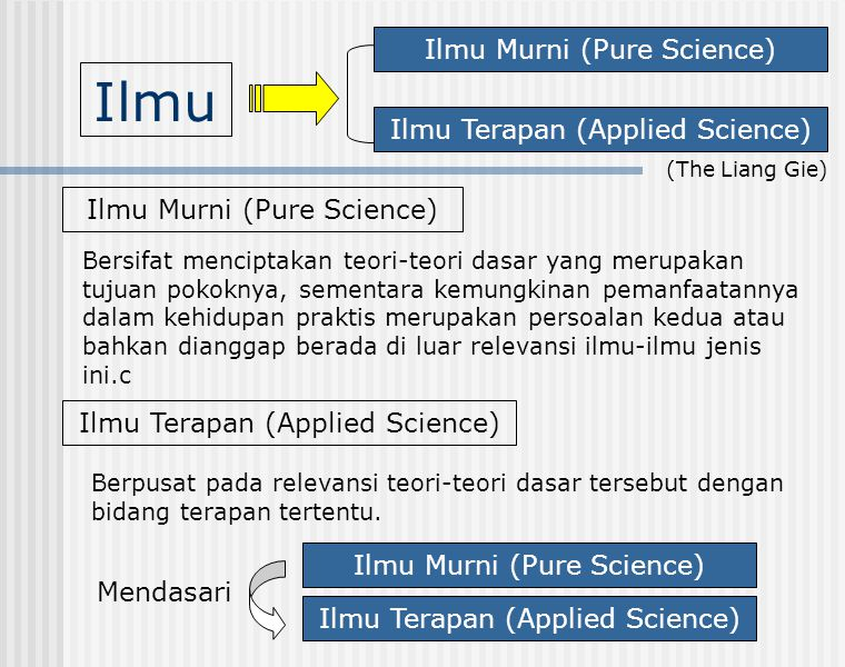 Ilmu Ilmu Murni (Pure Science) Ilmu Terapan (Applied Science)