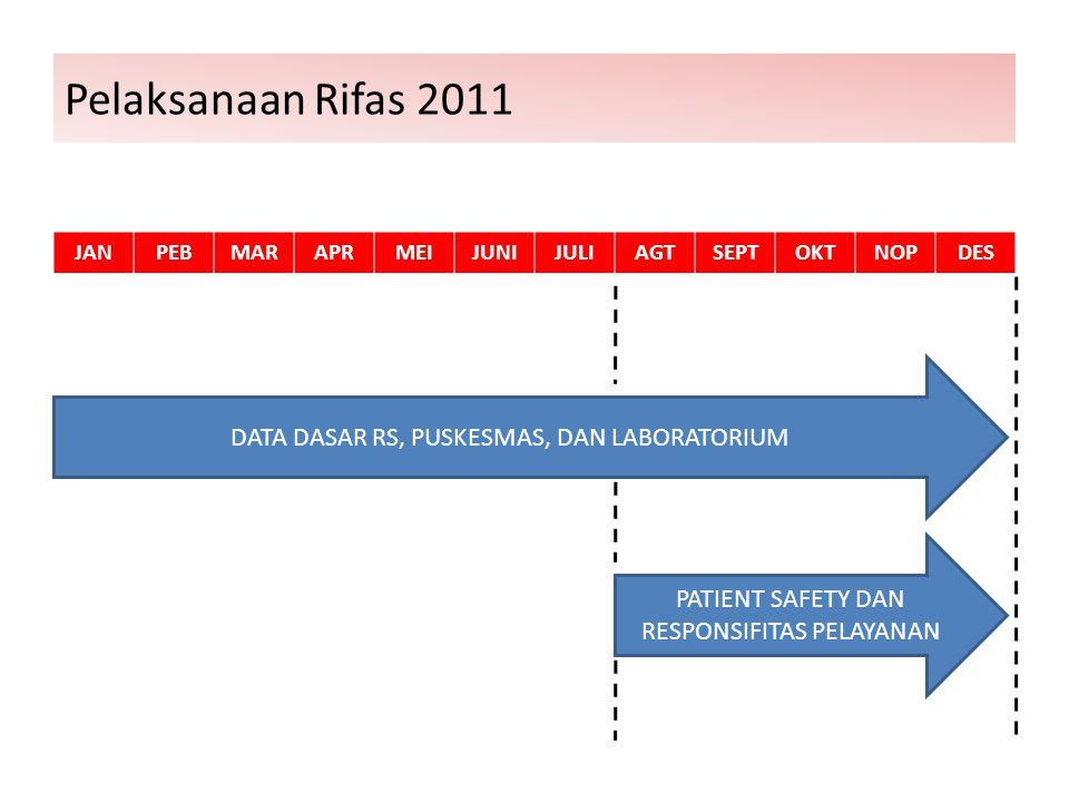 Pelaksanaan Rifas 2011 DATA DASAR RS, PUSKESMAS, DAN LABORATORIUM