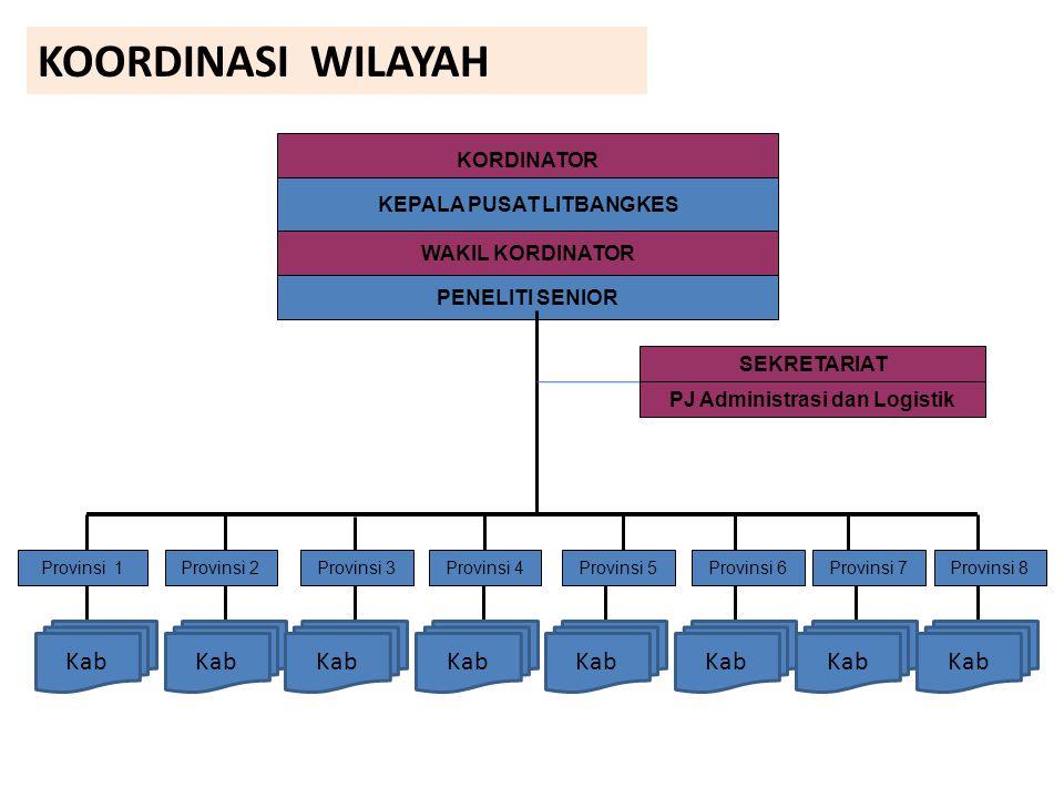 KEPALA PUSAT LITBANGKES PJ Administrasi dan Logistik