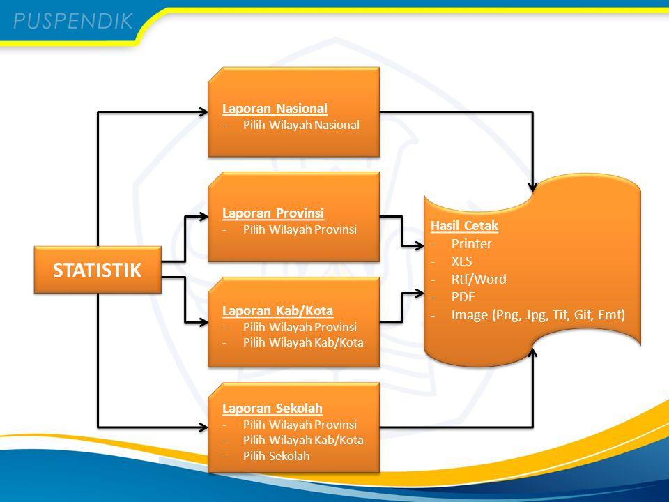 STATISTIK Laporan Nasional Laporan Provinsi Hasil Cetak Printer XLS