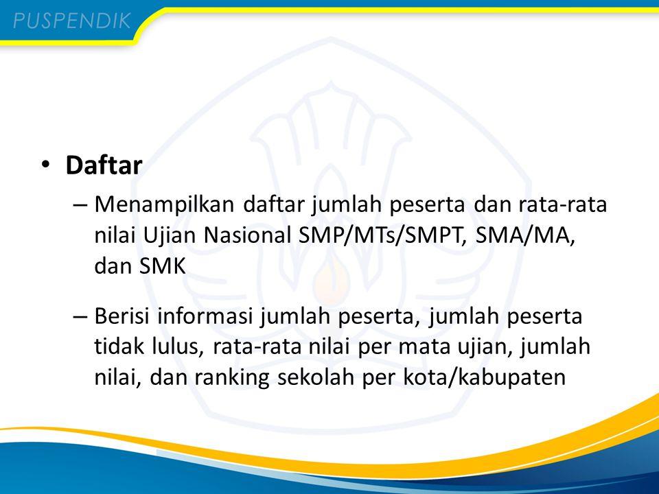 Daftar Menampilkan daftar jumlah peserta dan rata-rata nilai Ujian Nasional SMP/MTs/SMPT, SMA/MA, dan SMK.
