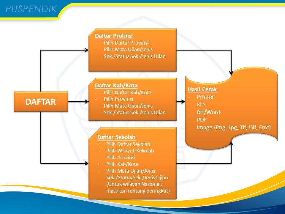 DAFTAR Daftar Profinsi Hasil Cetak Daftar Kab/Kota Printer XLS