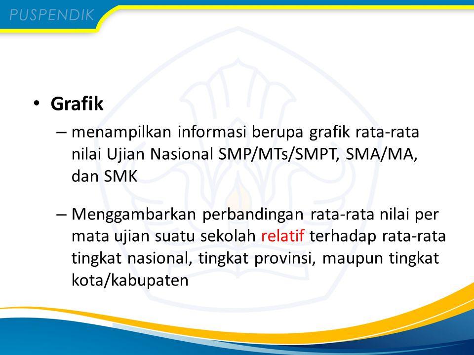 Grafik menampilkan informasi berupa grafik rata-rata nilai Ujian Nasional SMP/MTs/SMPT, SMA/MA, dan SMK.