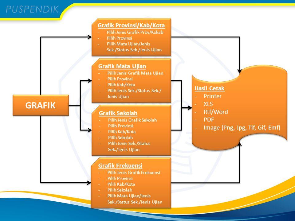 GRAFIK Grafik Provinsi/Kab/Kota Grafik Mata Ujian Hasil Cetak Printer