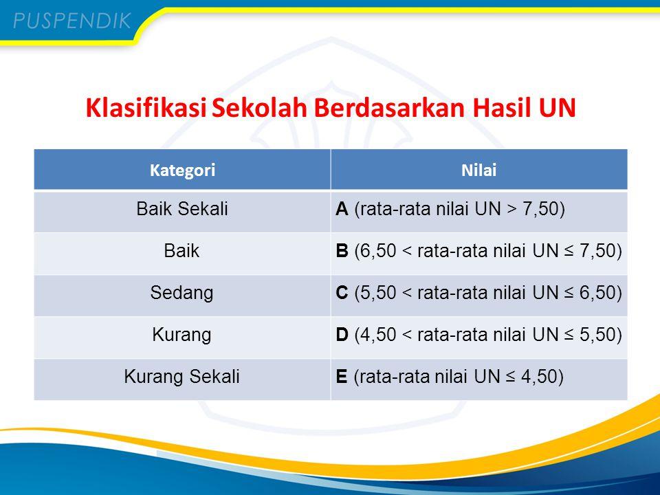 Klasifikasi Sekolah Berdasarkan Hasil UN