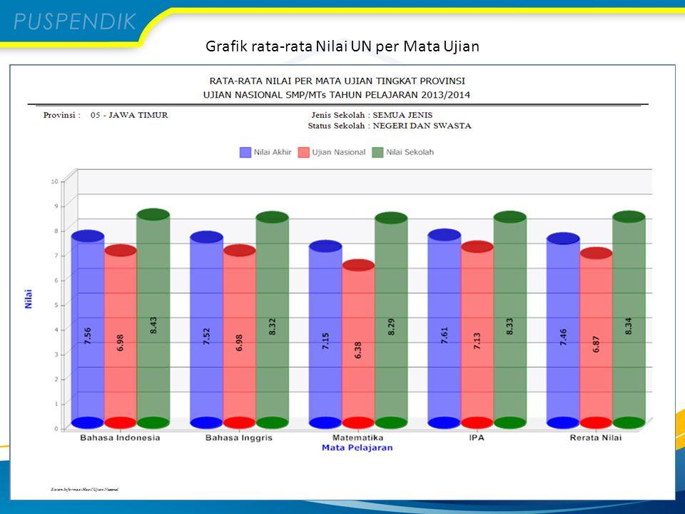 Grafik rata-rata Nilai UN per Mata Ujian