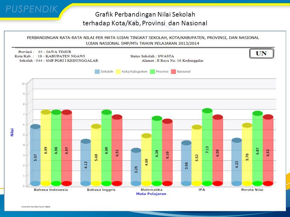 Grafik Perbandingan Nilai Sekolah terhadap Kota/Kab, Provinsi dan Nasional