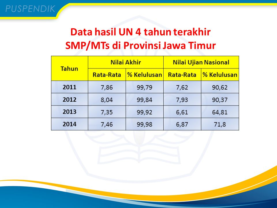 Data hasil UN 4 tahun terakhir SMP/MTs di Provinsi Jawa Timur