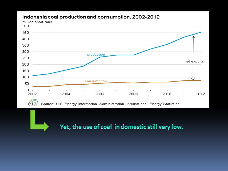 Yet, the use of coal in domestic still very low.
