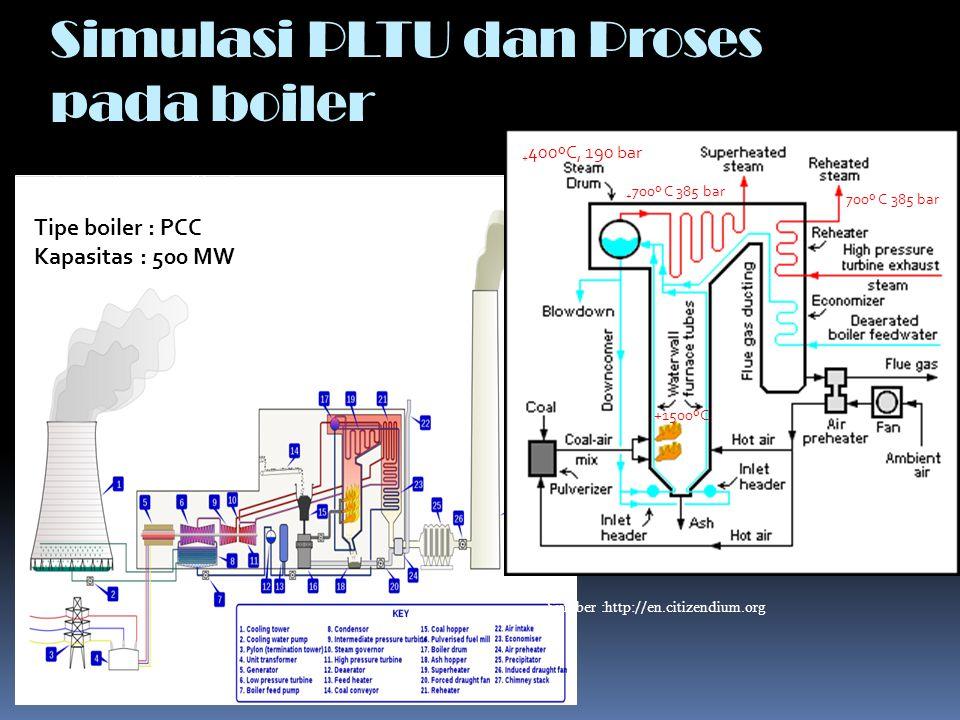 Simulasi PLTU dan Proses pada boiler