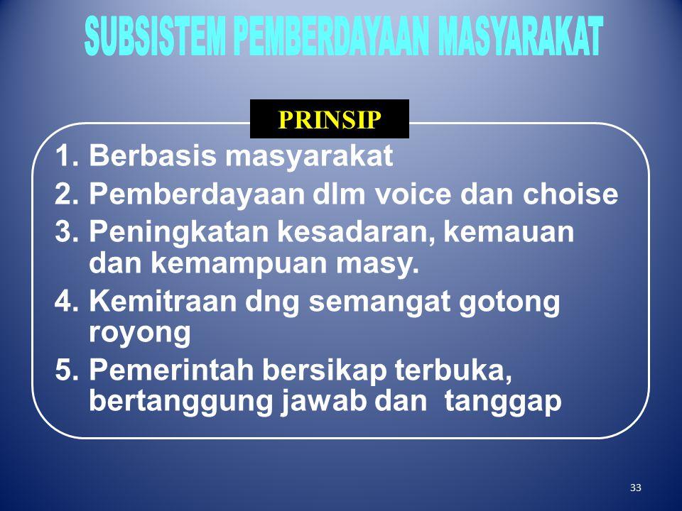 SUBSISTEM PEMBERDAYAAN MASYARAKAT