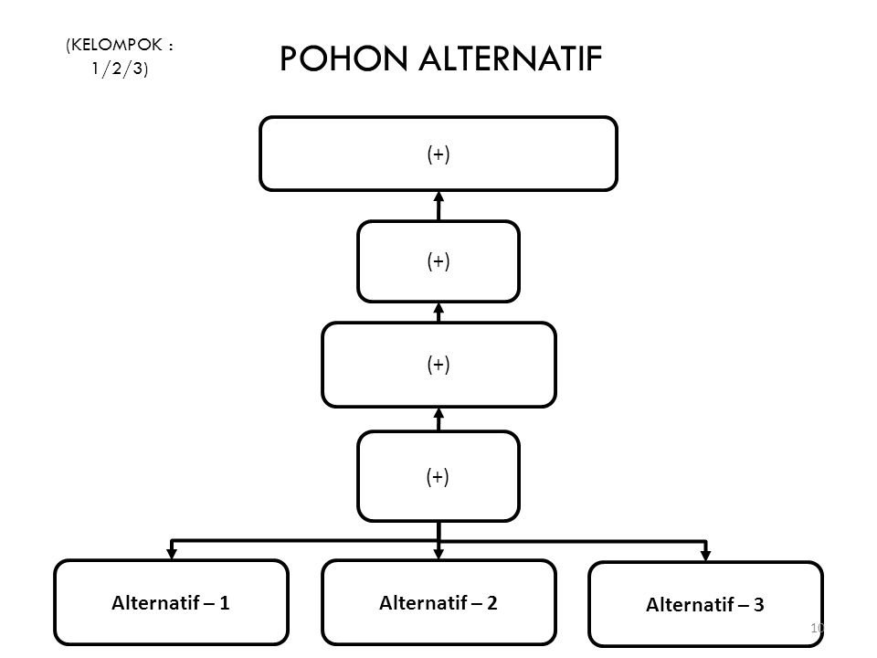 POHON ALTERNATIF (+) (+) (+) (+) Alternatif – 1 Alternatif – 2