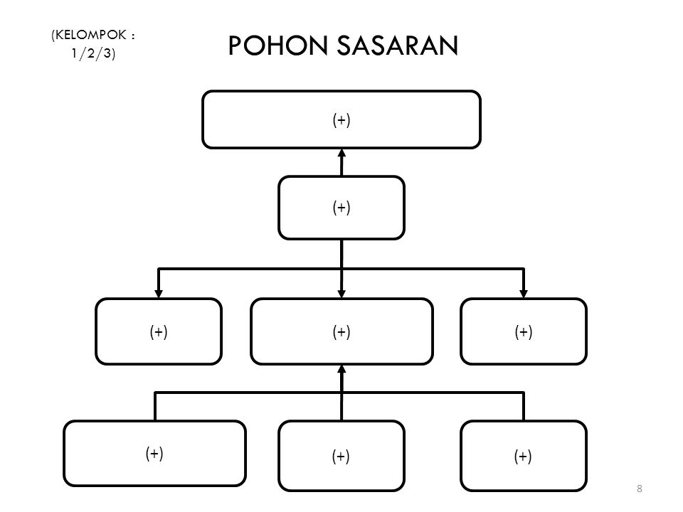 (KELOMPOK : 1/2/3) POHON SASARAN (+) (+) (+) (+) (+) (+) (+) (+)