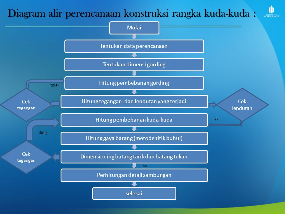 Diagram alir perencanaan konstruksi rangka kuda-kuda :