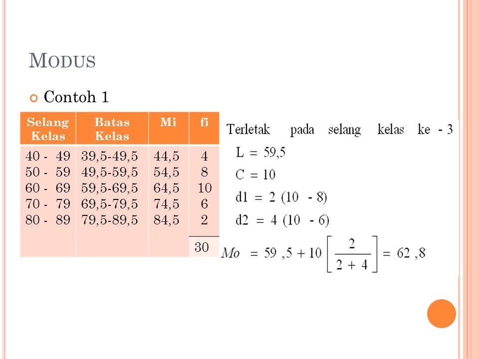 Modus Contoh 1. Selang Kelas. Batas Kelas. Mi. fi. 40 - 49. 50 - 59. 60 - 69. 70 - 79. 80 - 89.
