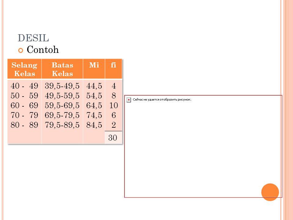 desil Contoh. Selang Kelas. Batas Kelas. Mi. fi. 40 - 49. 50 - 59. 60 - 69. 70 - 79. 80 - 89.