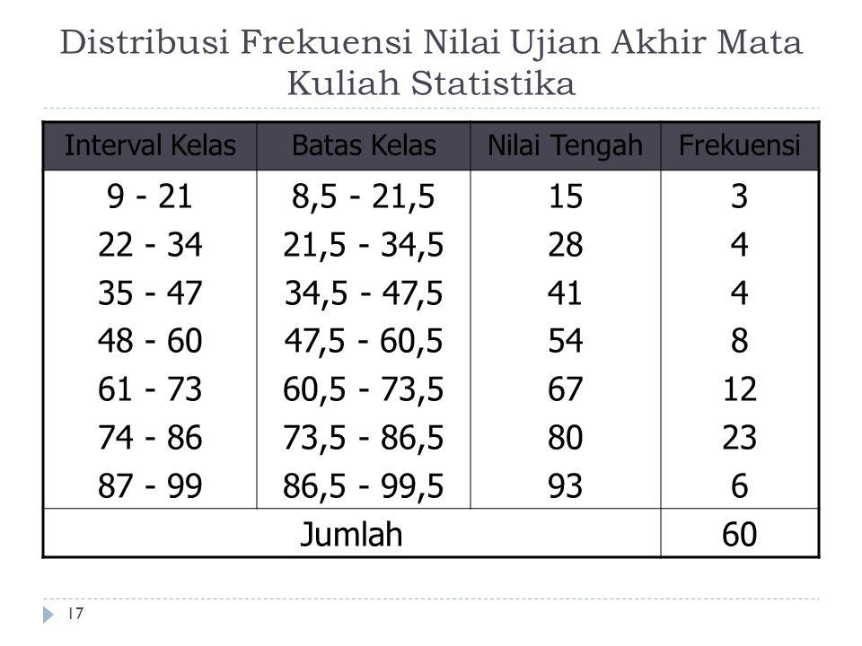 Distribusi Frekuensi Nilai Ujian Akhir Mata Kuliah Statistika