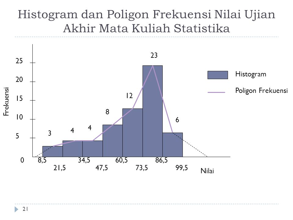 Histogram dan Poligon Frekuensi Nilai Ujian Akhir Mata Kuliah Statistika