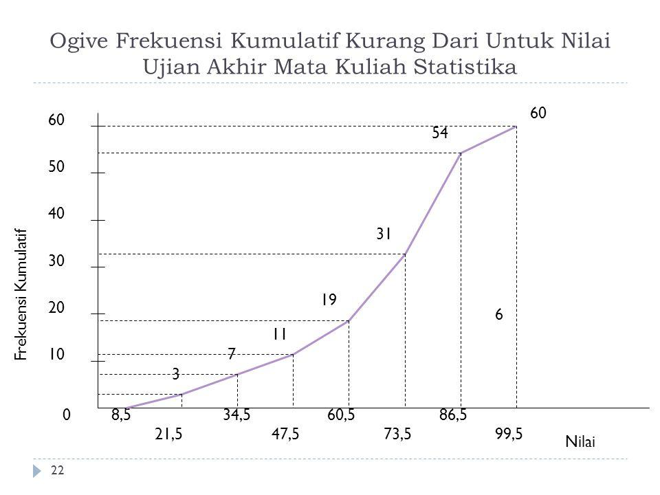 Ogive Frekuensi Kumulatif Kurang Dari Untuk Nilai Ujian Akhir Mata Kuliah Statistika