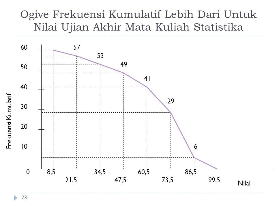 Ogive Frekuensi Kumulatif Lebih Dari Untuk Nilai Ujian Akhir Mata Kuliah Statistika