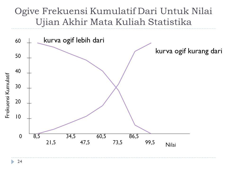 Ogive Frekuensi Kumulatif Dari Untuk Nilai Ujian Akhir Mata Kuliah Statistika