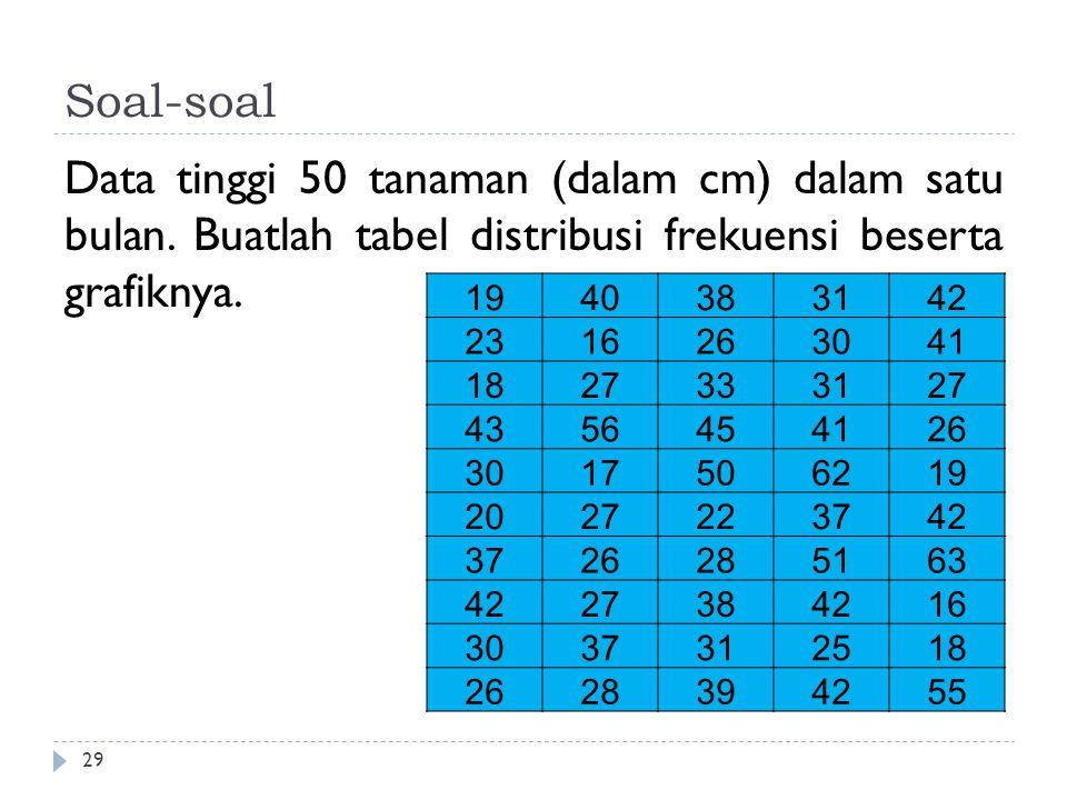 Soal-soal Data tinggi 50 tanaman (dalam cm) dalam satu bulan. Buatlah tabel distribusi frekuensi beserta grafiknya.