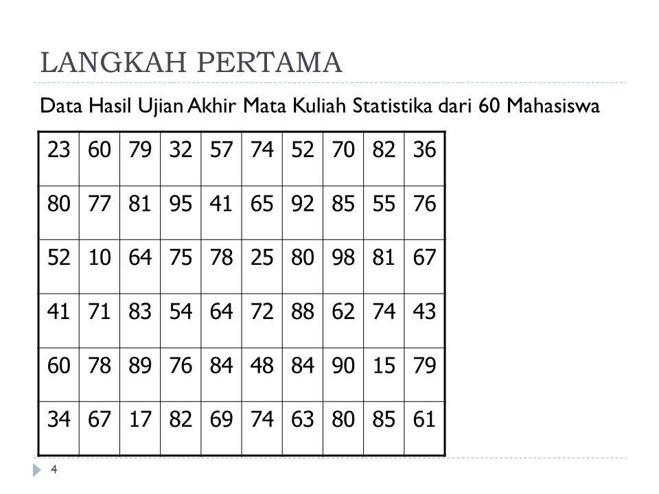 LANGKAH PERTAMA Data Hasil Ujian Akhir Mata Kuliah Statistika dari 60 Mahasiswa. 23. 60. 79. 32.