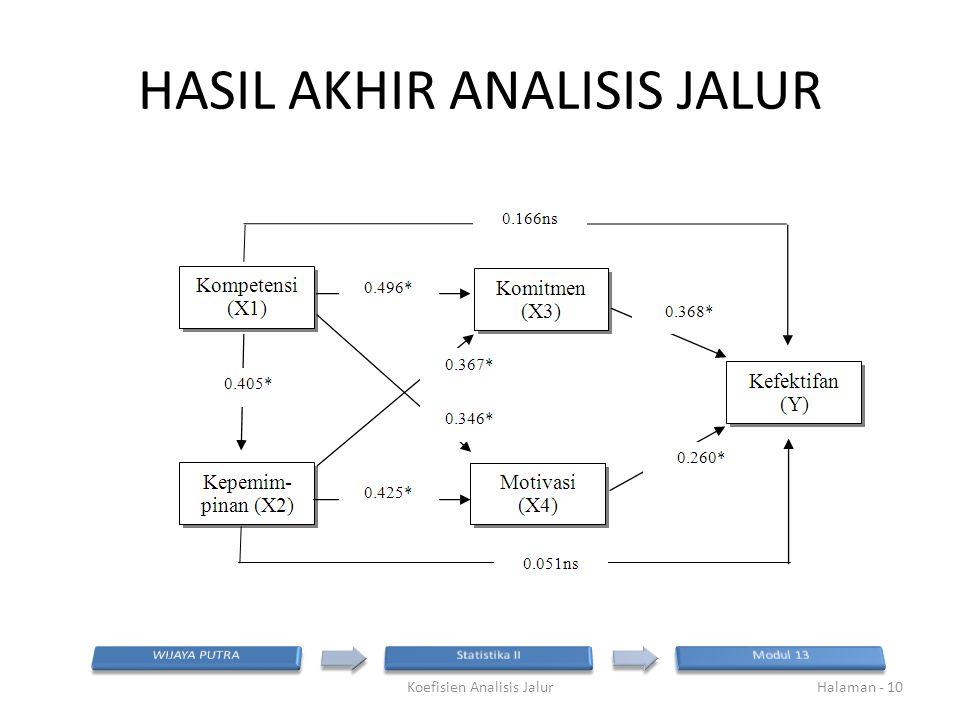 HASIL AKHIR ANALISIS JALUR