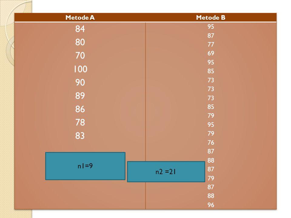 Metode A Metode B 84 80 70 100 90 89 86 78 83 95 87 77 69 85 73 79 76 88 96 n1=9 n2 =21