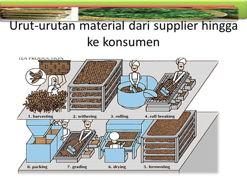 Urut-urutan material dari supplier hingga ke konsumen
