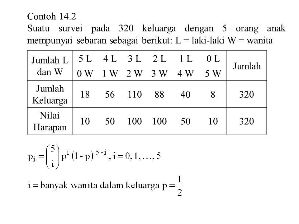 Contoh 14.2 Suatu survei pada 320 keluarga dengan 5 orang anak mempunyai sebaran sebagai berikut: L = laki-laki W = wanita.