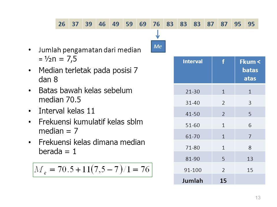 Jumlah pengamatan dari median = ½n = 7,5