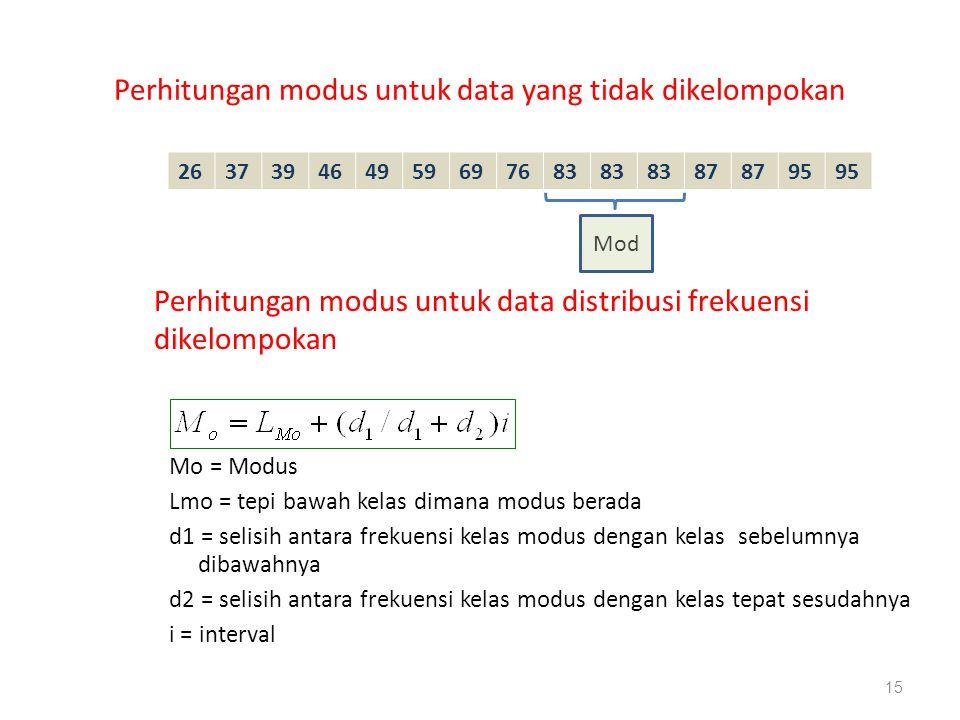 Perhitungan modus untuk data yang tidak dikelompokan