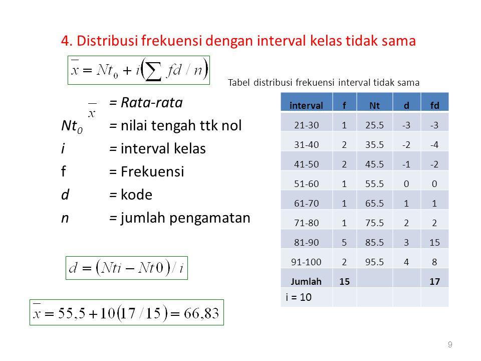4. Distribusi frekuensi dengan interval kelas tidak sama
