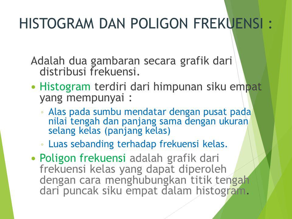 HISTOGRAM DAN POLIGON FREKUENSI :