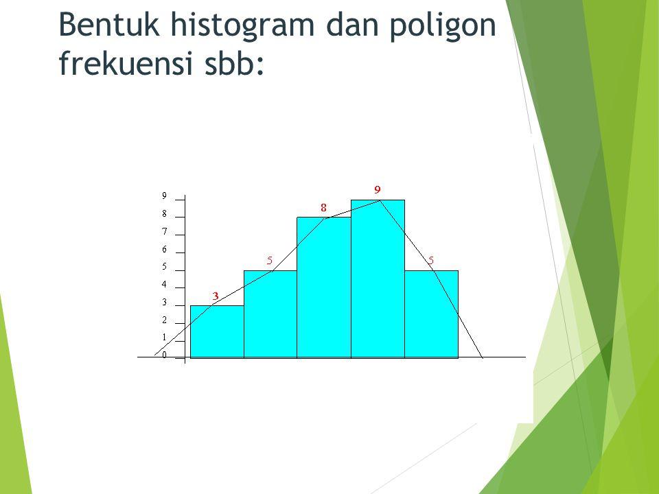 Bentuk histogram dan poligon frekuensi sbb:
