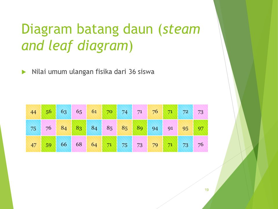 Diagram batang daun (steam and leaf diagram)
