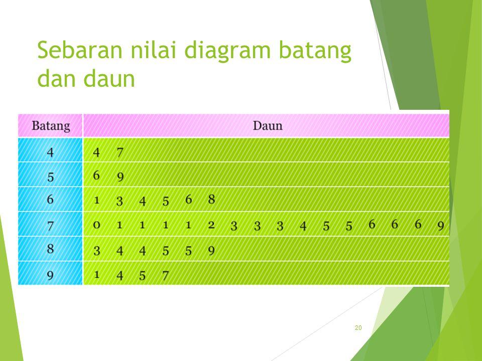 Sebaran nilai diagram batang dan daun
