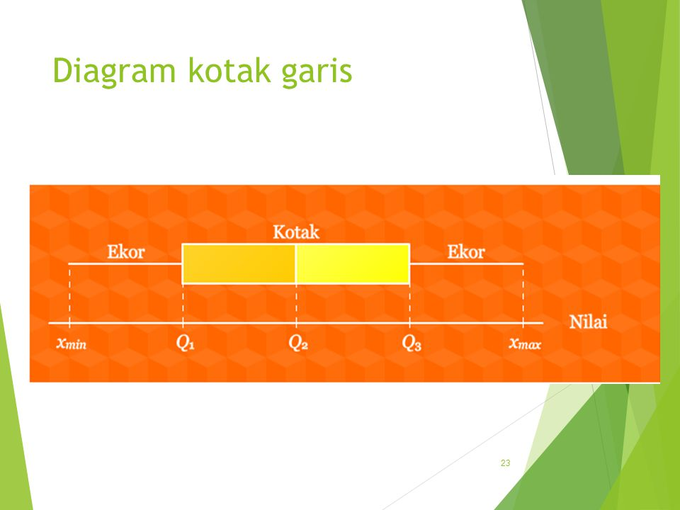 Diagram kotak garis