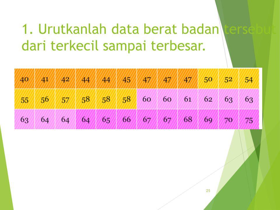 1. Urutkanlah data berat badan tersebut dari terkecil sampai terbesar.