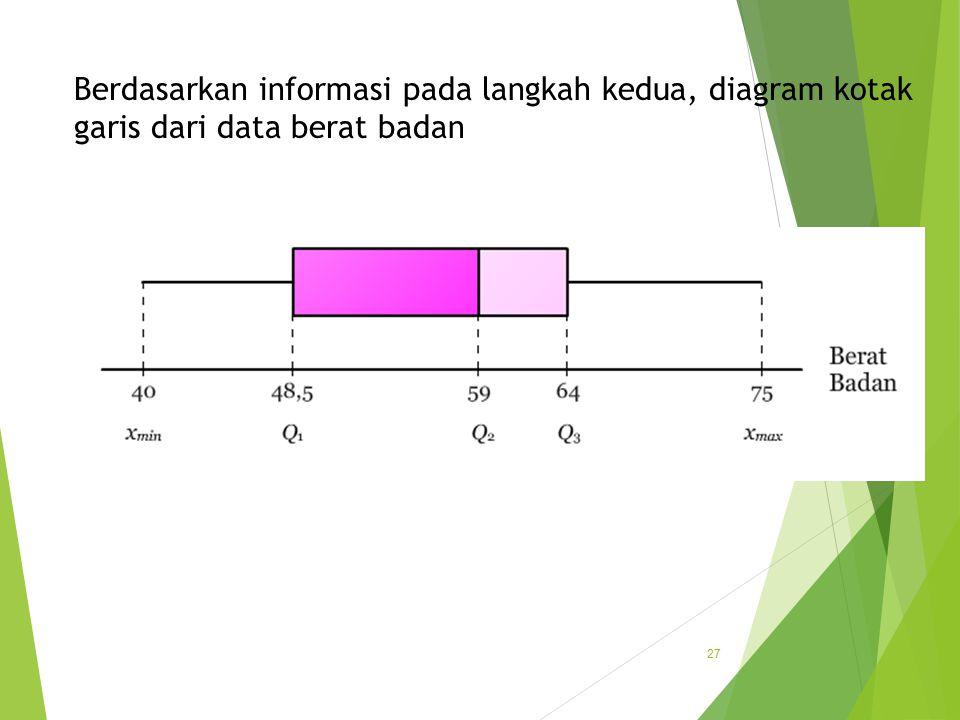Distribusi frekuensi pokok bahasan ke ppt download 27 berdasarkan informasi pada langkah kedua diagram kotak garis dari data berat badan ccuart Choice Image