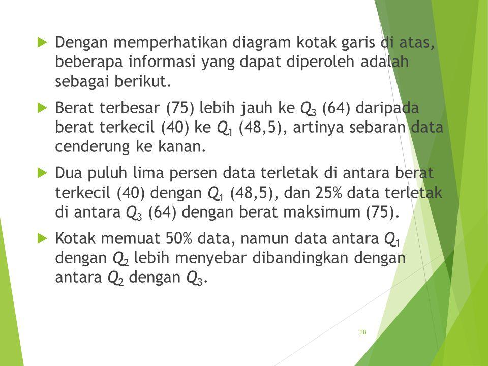 Distribusi frekuensi pokok bahasan ke ppt download dengan memperhatikan diagram kotak garis di atas beberapa informasi yang dapat diperoleh adalah sebagai berikut ccuart Choice Image