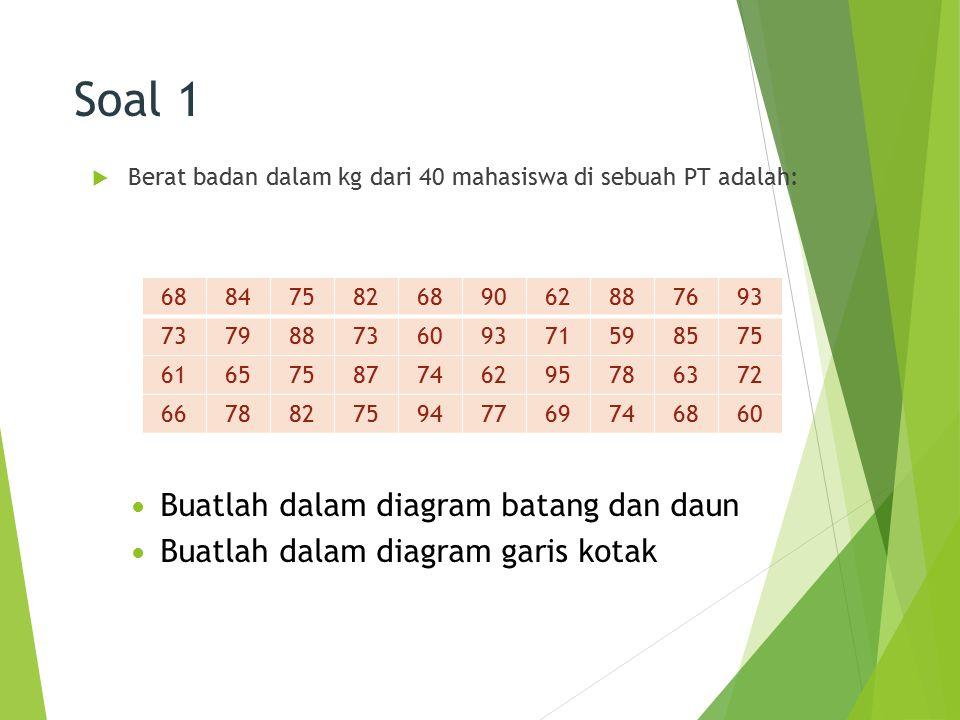 Soal 1 Buatlah dalam diagram batang dan daun