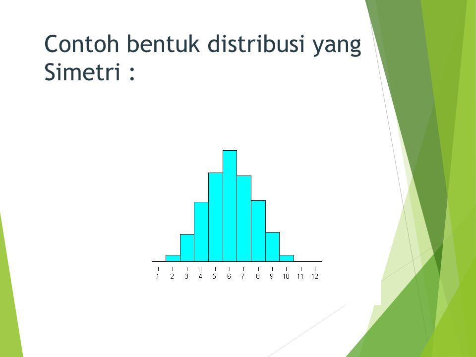 Contoh bentuk distribusi yang Simetri :