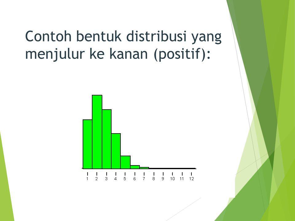 Contoh bentuk distribusi yang menjulur ke kanan (positif):