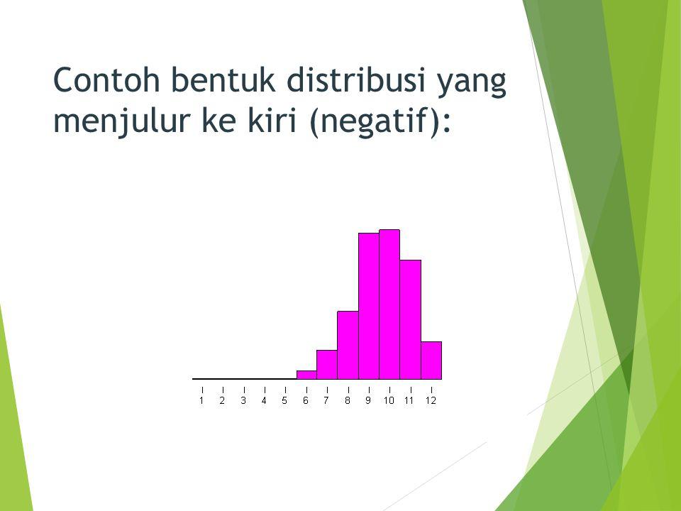 Contoh bentuk distribusi yang menjulur ke kiri (negatif):